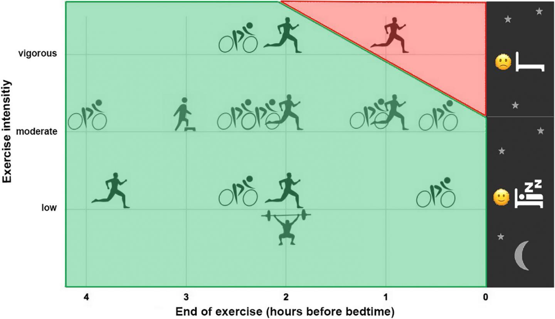 Exercising Before Bedtime