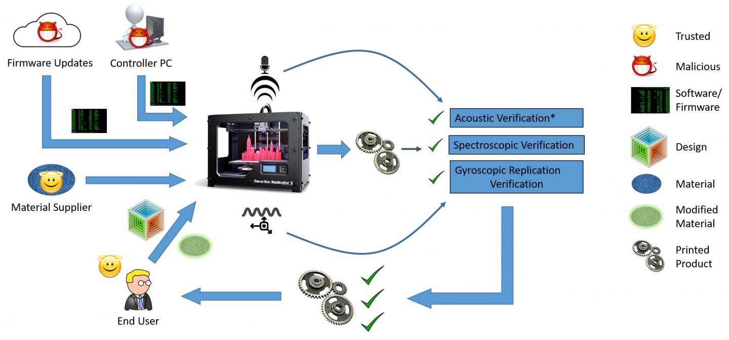 Defeating Cyberattacks on 3-D Printers