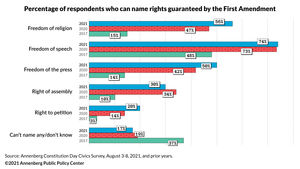 In 2021, more can name most First Amendment rights