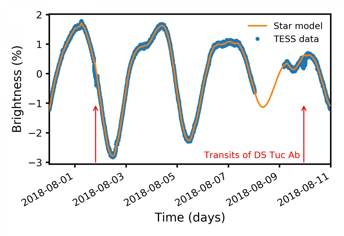Discovering a New Exoplanet