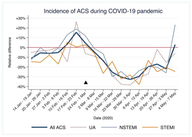 Variation in patients attending cardiac angiography units