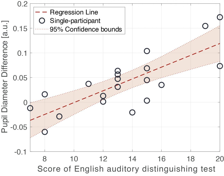 Correlation between Pupil Diameter and English Auditory Distinguishing Ability