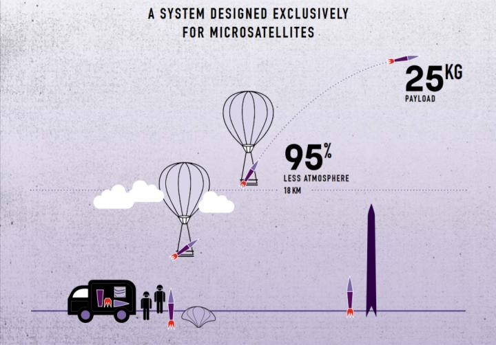 System Designed Exclusively for Microsatellites